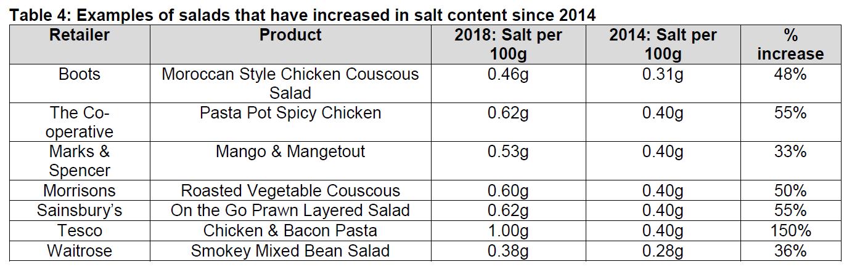 Salad Survey Action On Salt